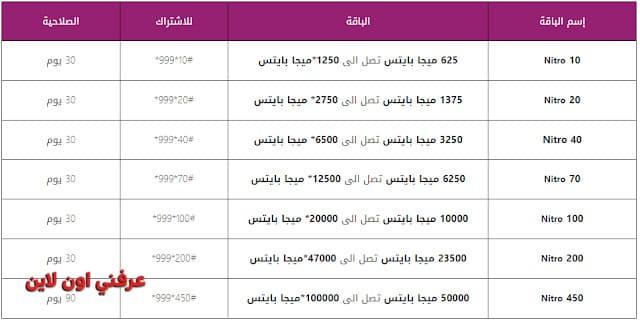 اسعار باقات النت الهوائي من we بدون خط ارضي 2020